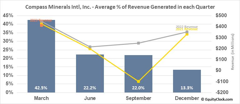 Compass Minerals Intl, Inc. (NYSE:CMP) Revenue Seasonality