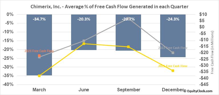 Chimerix, Inc. (NASD:CMRX) Free Cash Flow Seasonality