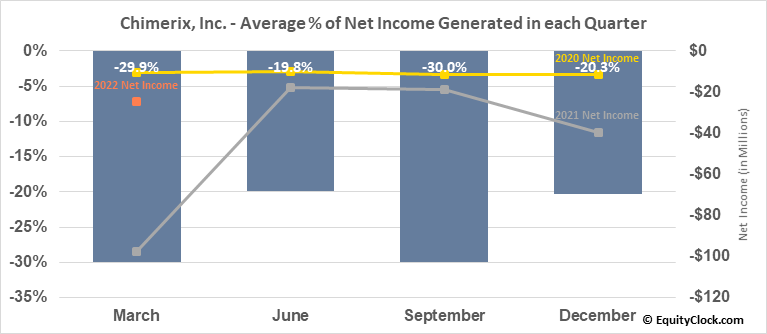Chimerix, Inc. (NASD:CMRX) Net Income Seasonality