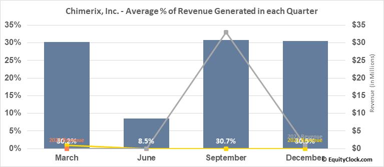 Chimerix, Inc. (NASD:CMRX) Revenue Seasonality