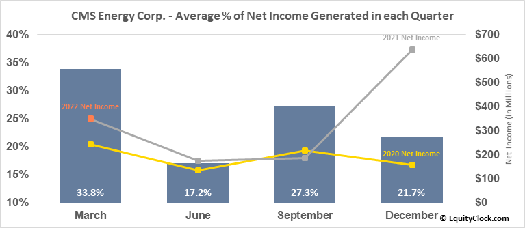 CMS Energy Corp. (NYSE:CMS) Net Income Seasonality