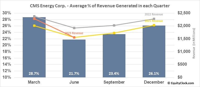 CMS Energy Corp. (NYSE:CMS) Revenue Seasonality