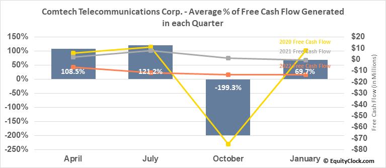Comtech Telecommunications Corp. (NASD:CMTL) Free Cash Flow Seasonality