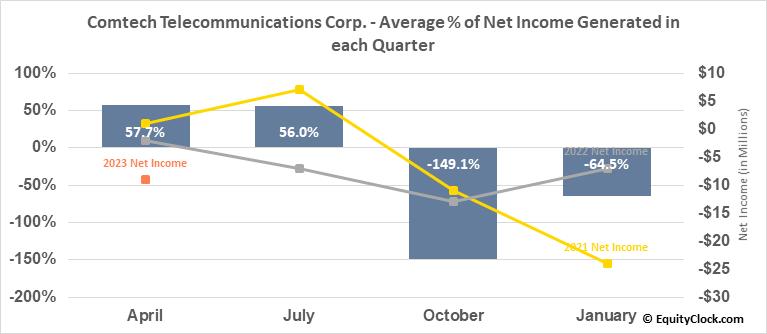 Comtech Telecommunications Corp. (NASD:CMTL) Net Income Seasonality