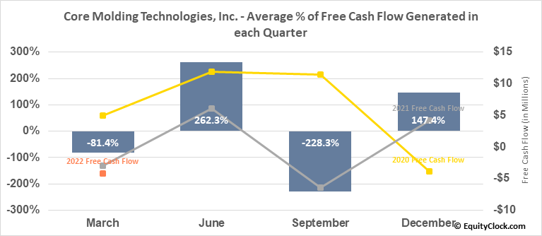 Core Molding Technologies, Inc. (AMEX:CMT) Free Cash Flow Seasonality