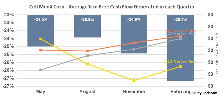 Cell MedX Corp (OTCMKT:CMXC) Free Cash Flow Seasonality