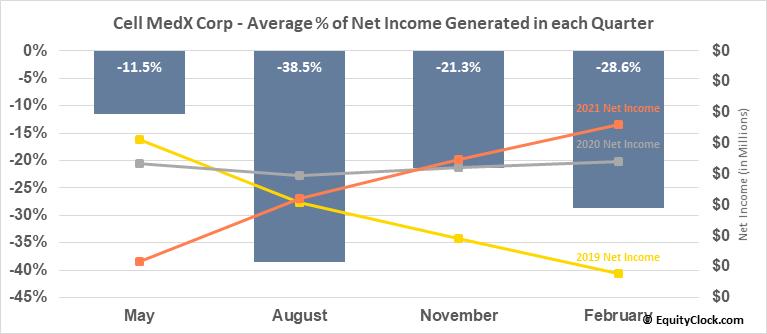 Cell MedX Corp (OTCMKT:CMXC) Net Income Seasonality