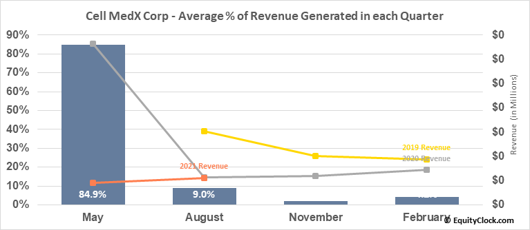 Cell MedX Corp (OTCMKT:CMXC) Revenue Seasonality