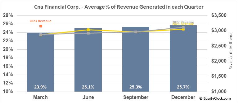 Cna Financial Corp. (NYSE:CNA) Revenue Seasonality