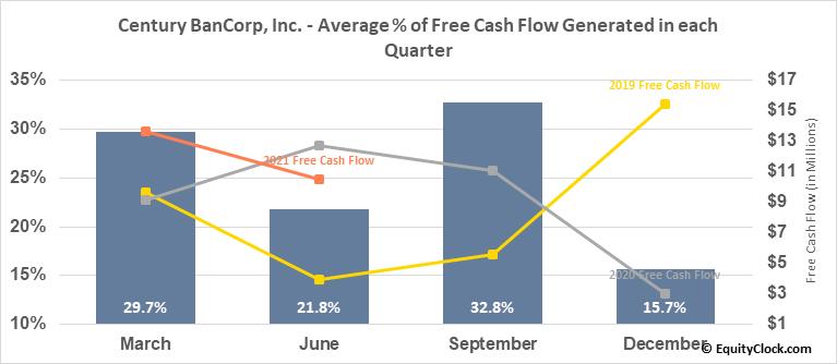 Century BanCorp, Inc. (NASD:CNBKA) Free Cash Flow Seasonality