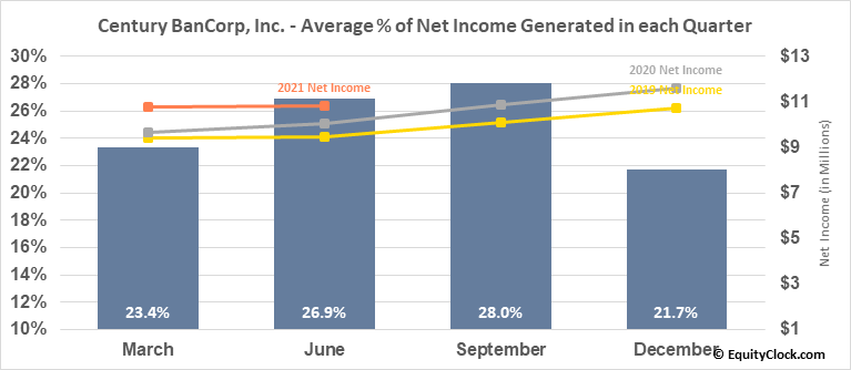 Century BanCorp, Inc. (NASD:CNBKA) Net Income Seasonality