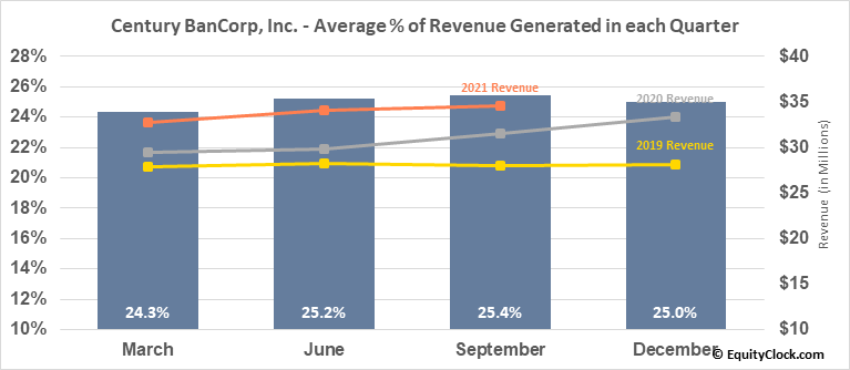 Century BanCorp, Inc. (NASD:CNBKA) Revenue Seasonality