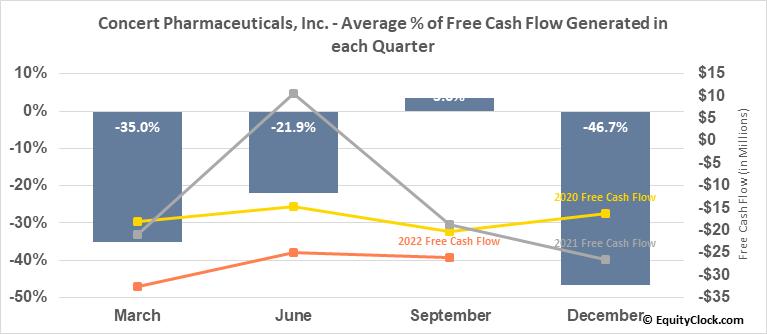 Concert Pharmaceuticals, Inc. (NASD:CNCE) Free Cash Flow Seasonality