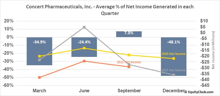 Concert Pharmaceuticals, Inc. (NASD:CNCE) Net Income Seasonality