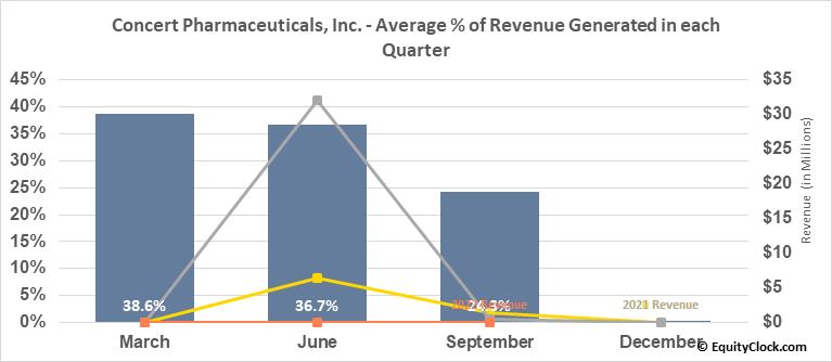 Concert Pharmaceuticals, Inc. (NASD:CNCE) Revenue Seasonality