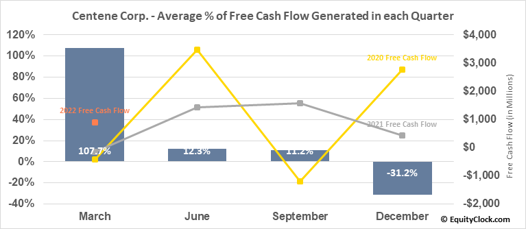 Centene Corp. (NYSE:CNC) Free Cash Flow Seasonality