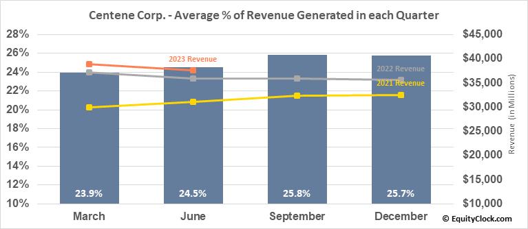 Centene Corp. (NYSE:CNC) Revenue Seasonality