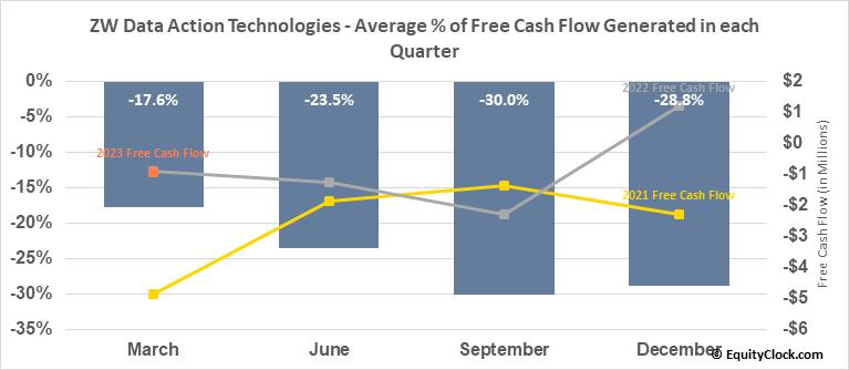 ZW Data Action Technologies (NASD:CNET) Free Cash Flow Seasonality