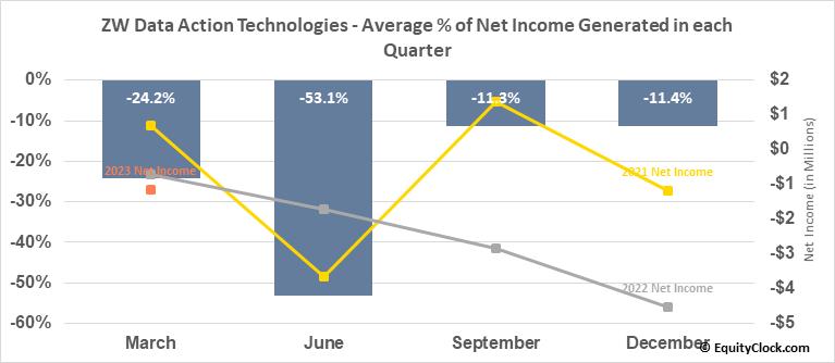 ZW Data Action Technologies (NASD:CNET) Net Income Seasonality