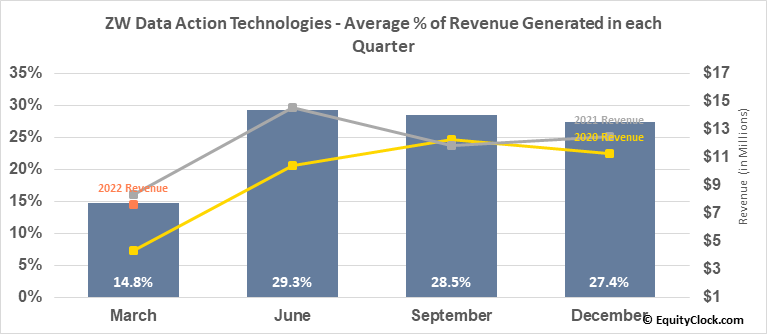ZW Data Action Technologies (NASD:CNET) Revenue Seasonality
