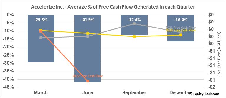 Accelerize Inc. (OTCMKT:CNFN) Free Cash Flow Seasonality