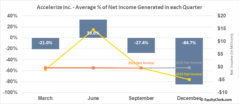 Accelerize Inc. (OTCMKT:CNFN) Net Income Seasonality