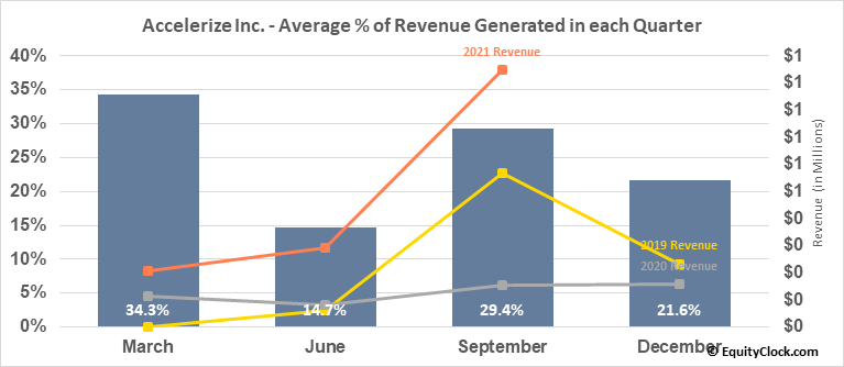 Accelerize Inc. (OTCMKT:CNFN) Revenue Seasonality