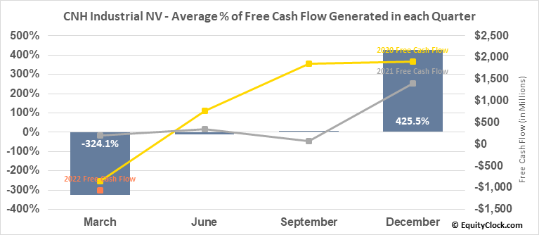 CNH Industrial NV (NYSE:CNHI) Free Cash Flow Seasonality