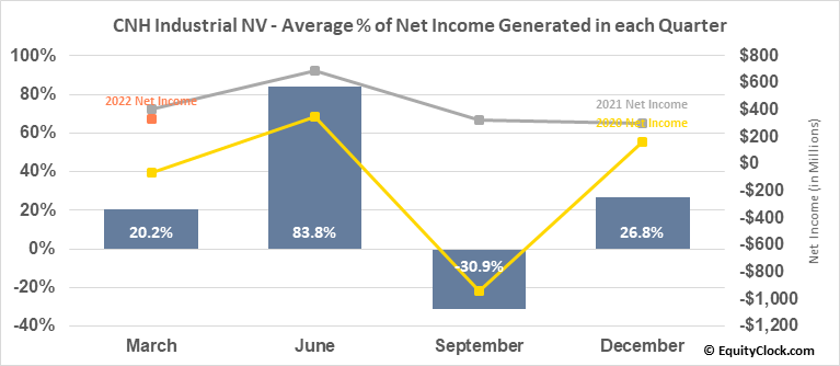 CNH Industrial NV (NYSE:CNHI) Net Income Seasonality