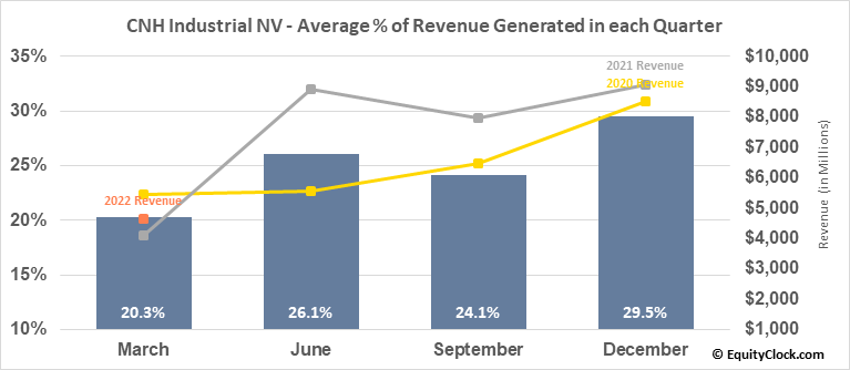 CNH Industrial NV (NYSE:CNHI) Revenue Seasonality