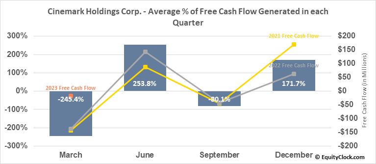 Cinemark Holdings Corp. (NYSE:CNK) Free Cash Flow Seasonality