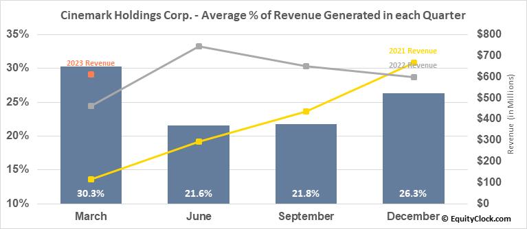 Cinemark Holdings Corp. (NYSE:CNK) Revenue Seasonality