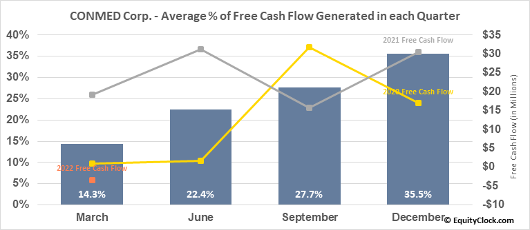 CONMED Corp. (NYSE:CNMD) Free Cash Flow Seasonality
