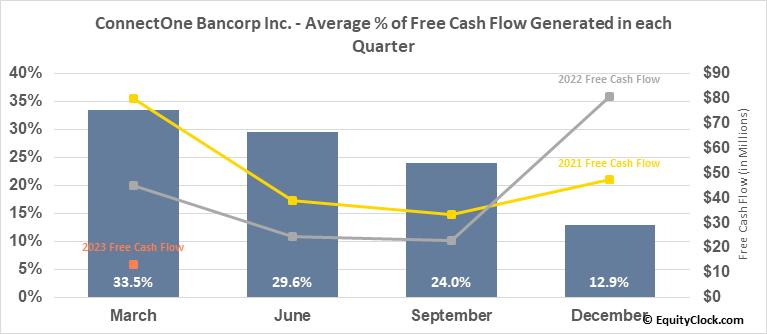 ConnectOne Bancorp Inc. (NASD:CNOB) Free Cash Flow Seasonality