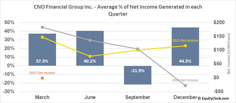 CNO Financial Group Inc. (NYSE:CNO) Net Income Seasonality