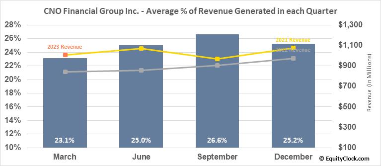 CNO Financial Group Inc. (NYSE:CNO) Revenue Seasonality