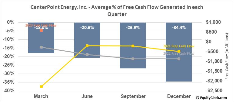 CenterPoint Energy, Inc. (NYSE:CNP) Free Cash Flow Seasonality