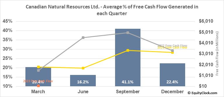 Canadian Natural Resources Ltd. (TSE:CNQ.TO) Free Cash Flow Seasonality