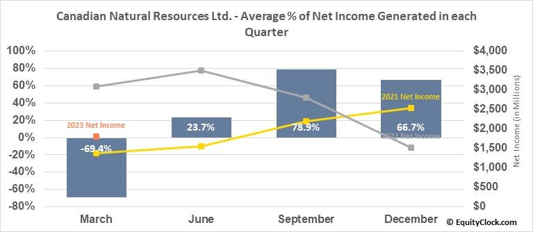 Canadian Natural Resources Ltd. (TSE:CNQ.TO) Net Income Seasonality