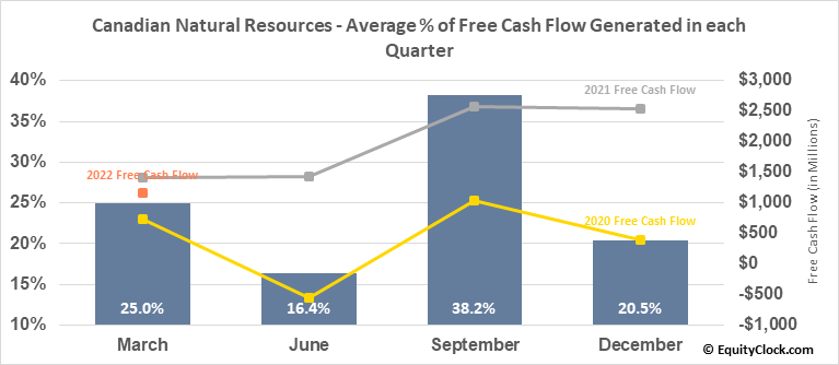 Canadian Natural Resources (NYSE:CNQ) Free Cash Flow Seasonality