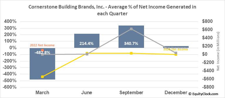Cornerstone Building Brands, Inc. (NYSE:CNR) Net Income Seasonality