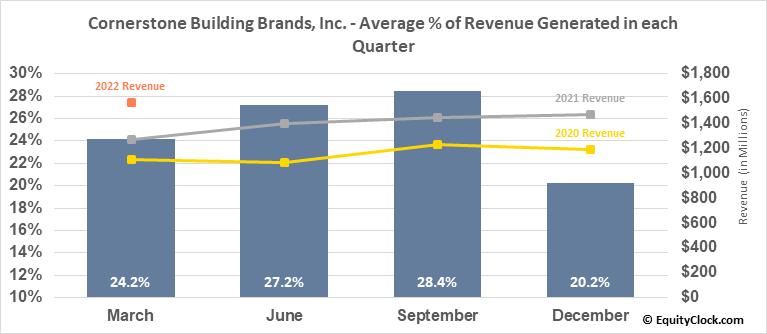 Cornerstone Building Brands, Inc. (NYSE:CNR) Revenue Seasonality