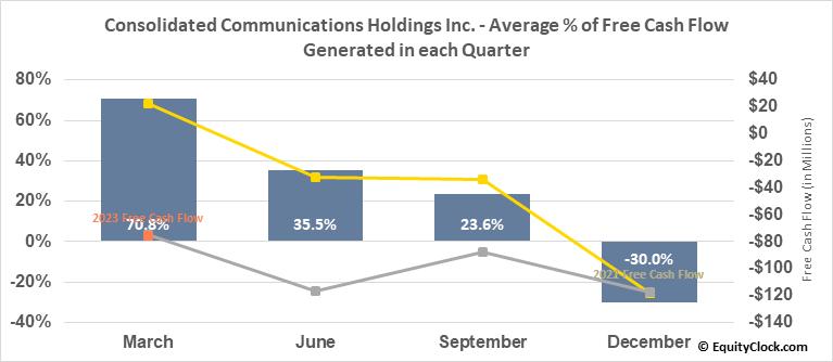 Consolidated Communications Holdings Inc. (NASD:CNSL) Free Cash Flow Seasonality