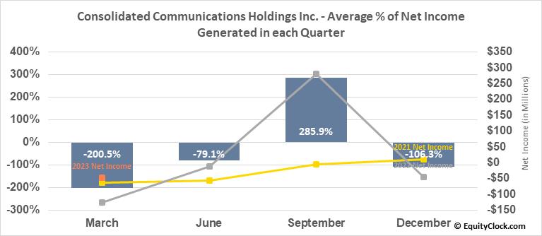 Consolidated Communications Holdings Inc. (NASD:CNSL) Net Income Seasonality