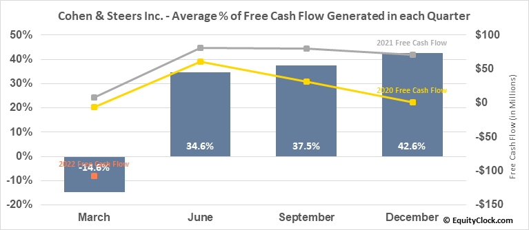 Cohen & Steers Inc. (NYSE:CNS) Free Cash Flow Seasonality