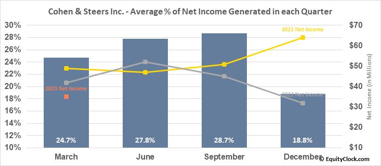 Cohen & Steers Inc. (NYSE:CNS) Net Income Seasonality