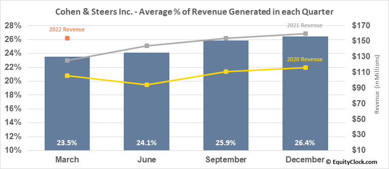 Cohen & Steers Inc. (NYSE:CNS) Revenue Seasonality