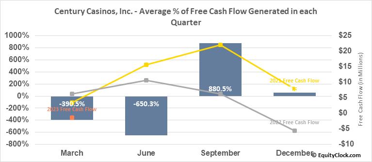 Century Casinos, Inc. (NASD:CNTY) Free Cash Flow Seasonality