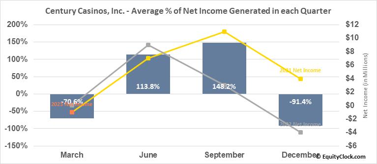 Century Casinos, Inc. (NASD:CNTY) Net Income Seasonality