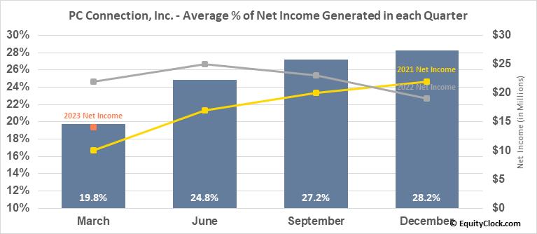 PC Connection, Inc. (NASD:CNXN) Net Income Seasonality